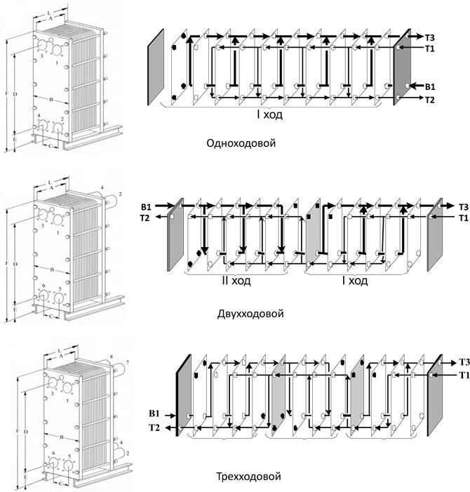 Техническая характеристика теплообменника тпр Пластины теплообменника Теплохит ТИ 18 Челябинск