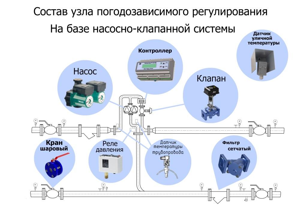Схема узла погодного регулирования